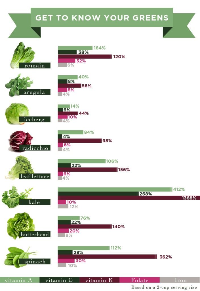 The healthiest greens