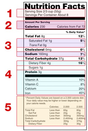 NutritionLabel-diagram