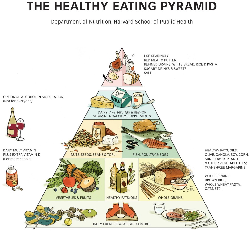 Heathy Eating food pyramid